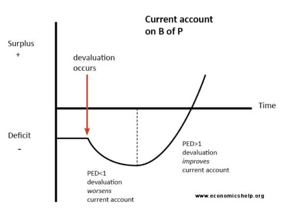 j-curve-effect