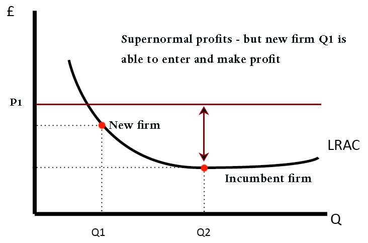 predatory pricing definition economics