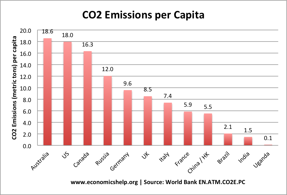 list countries CO2