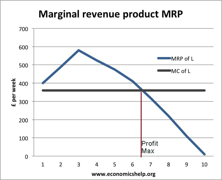 marginal-revenue-product
