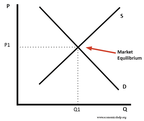 market equilibrium essay Market equilibrium: why is it important that prices are flexible in our economy (essay sample.