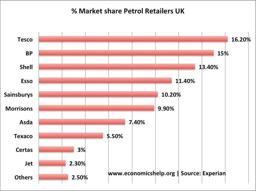 market-share-petrol
