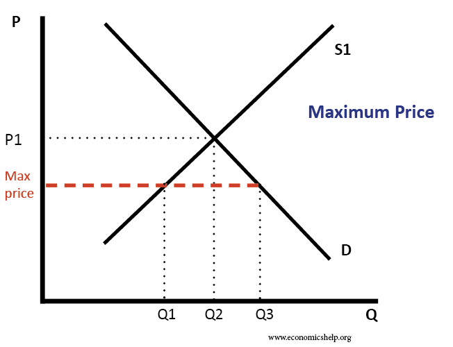 Maximum Prices Definition Diagrams And Examples Economics Help