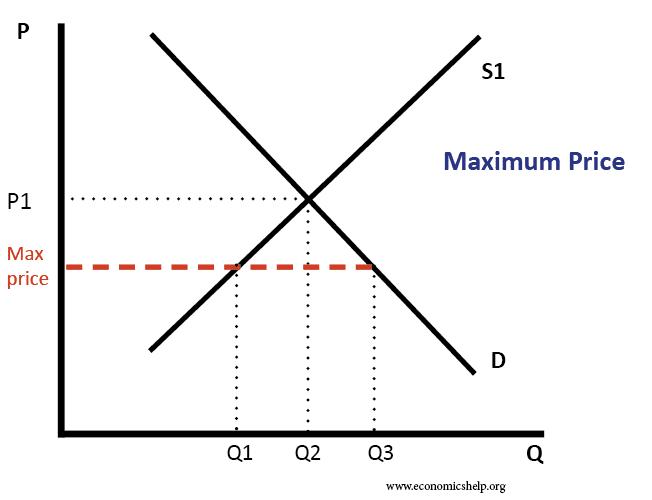 maximum-price