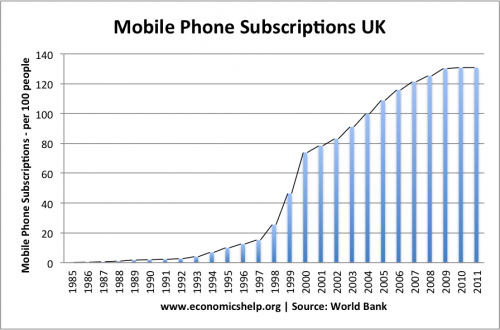 economic factors affecting mobile phone pricing As a result of these economic factors, purchasing power of people reduced which negatively affected the sale of apple products due to its higher price but now world's economic conditions are getting better and company has purchased itself foreign currencies, so apple revenue has increased in the global market (apple inc 2012).