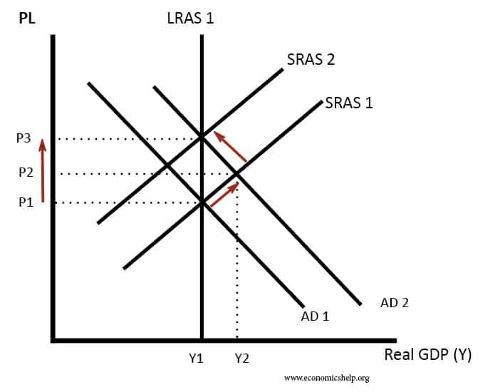 monetarist-inflation-LRAS