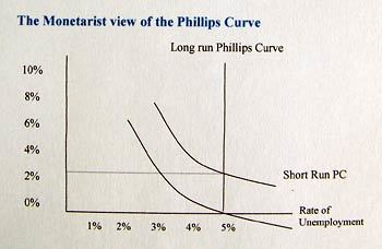 the phillips curve essay However, the short term phillips curve is flat for example, within a year one point of extra unemployment reduces inflation by only about a half of a point in inflation.