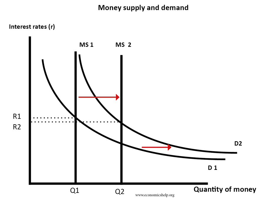 money-supply-demand