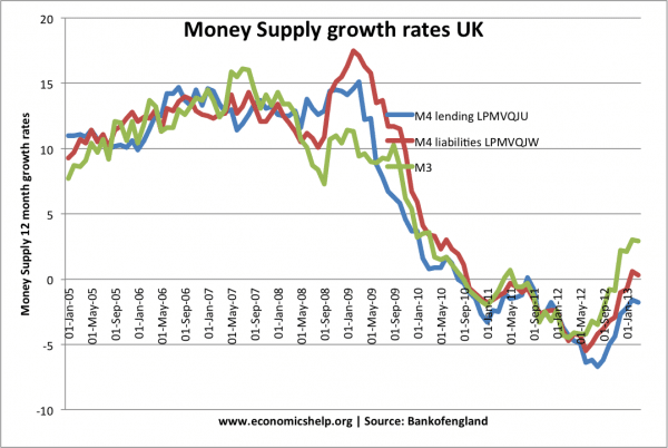 money-supply-m3-m4-2005-13