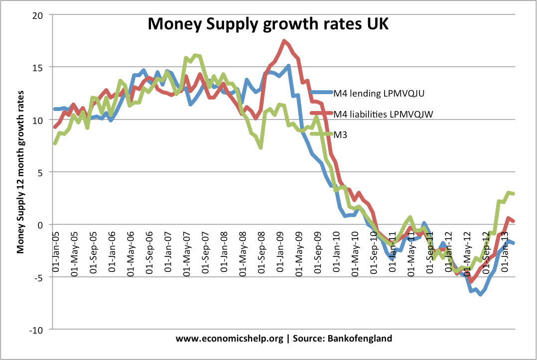 inflation money supply Money supply and inflation takes time to work through this is why monetary policy requires patience 4 this is the third in a series of fact sheets on the south.