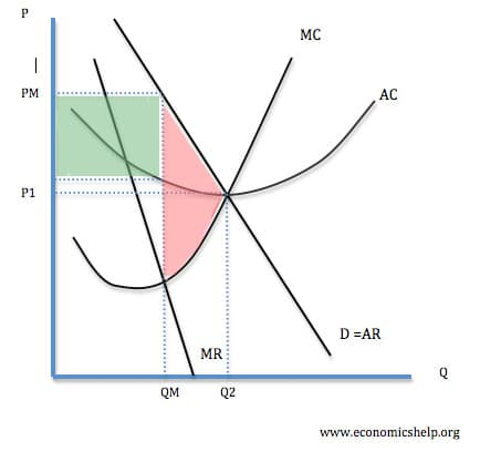 schumpeter theory of economic growth pdf