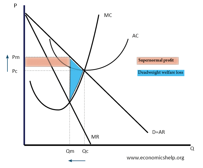 Diagram of monopoly economics help monopoly graph ccuart Images