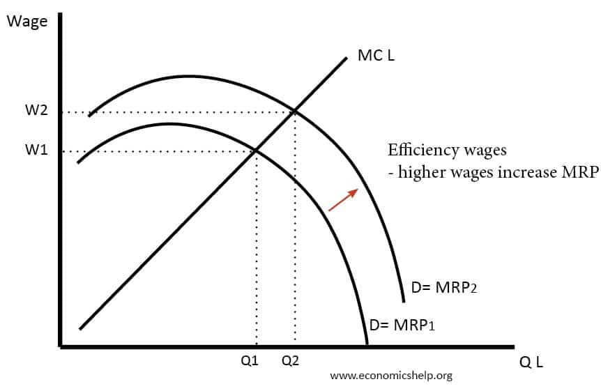 mrp-efficiency-wages