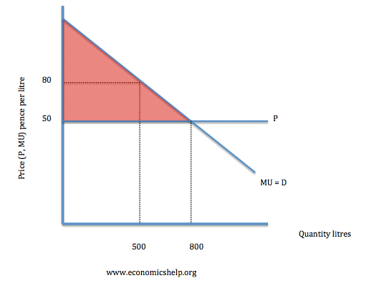 consumer surplus and producer surplus economics help rh economicshelp org diagram of consumer and producer surplus concept of consumer surplus with diagram