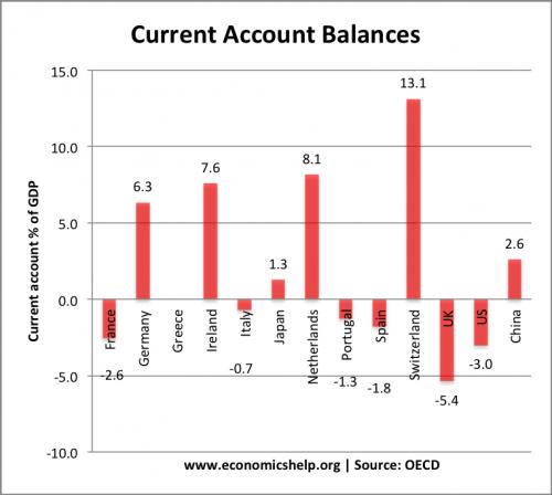 oecd-current-acccounts-q2-2012