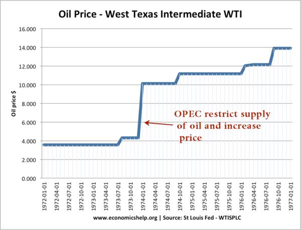 opec-cartel-oil-price-1970s