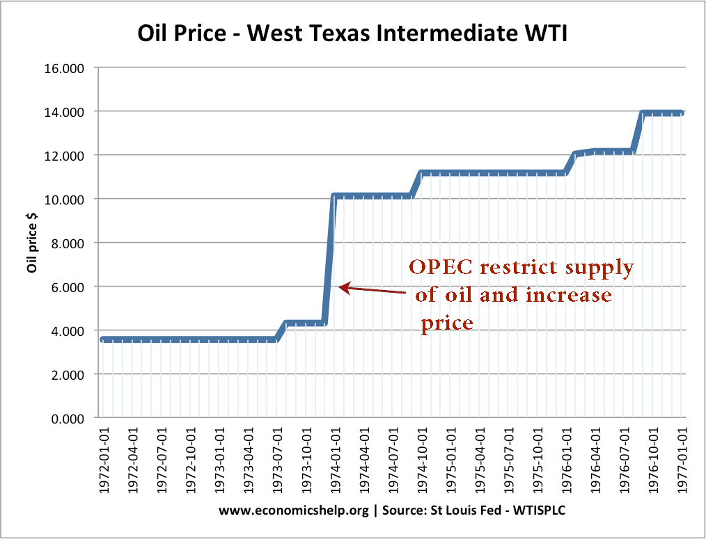 the disruption of cartel on oil prices Keywords : oligopoly, characteristics of oligopoly market, imperfect competition, cartel, cartelization, opec, kinked demand curve, price leadership, price manipulation, world oil demand, demand for and supply of oil, demand curves, supply curves, equilibrium of demand and supply, crude oil, petroleum products, pricing of petroleum products.
