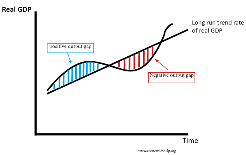 output-gap