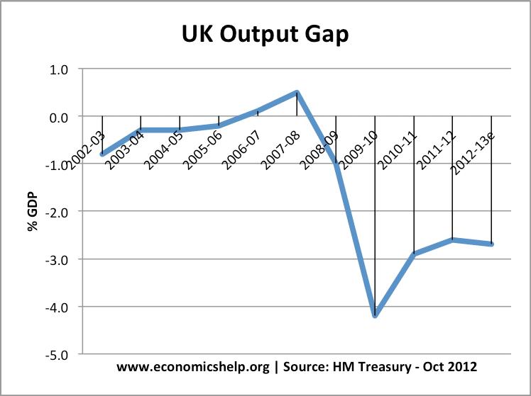 UK output gap