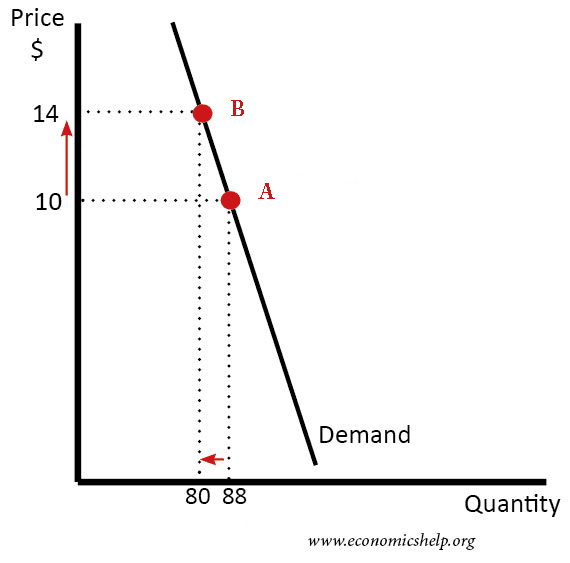 Elasticity Of Demand For Food Economics Help