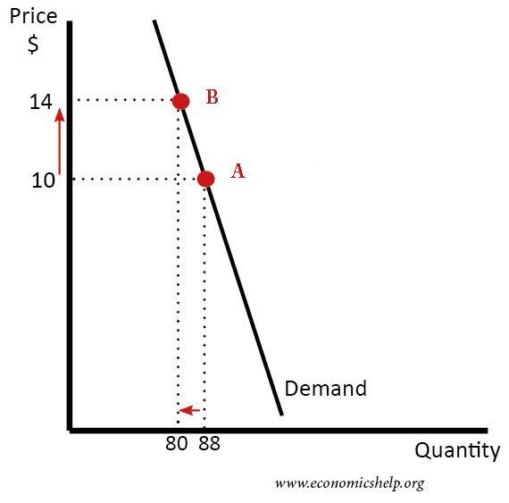 ped-arc-inelastic-demand