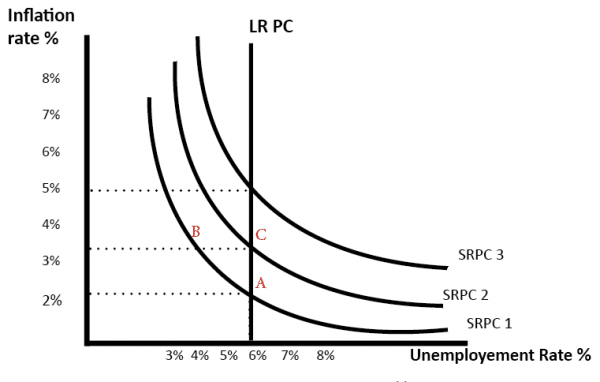 phillips-curve-long-run-monetarist