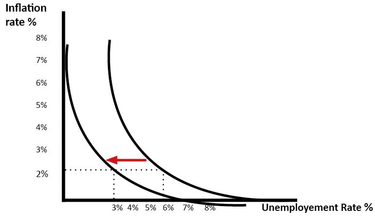 phillips-curve-shift-left