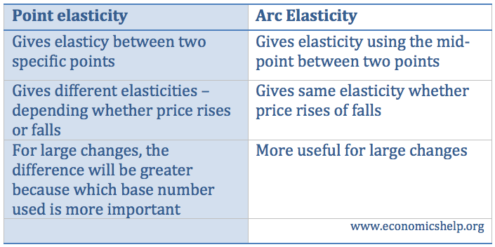 Difference Between Point And Arc Elasticity Of Demand Economics Help