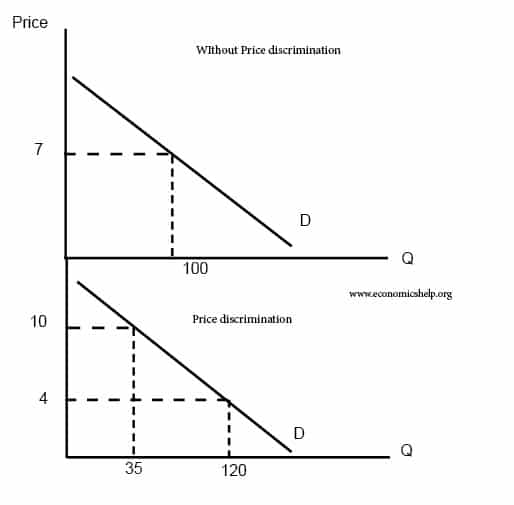 Price Discrimination Economics Help