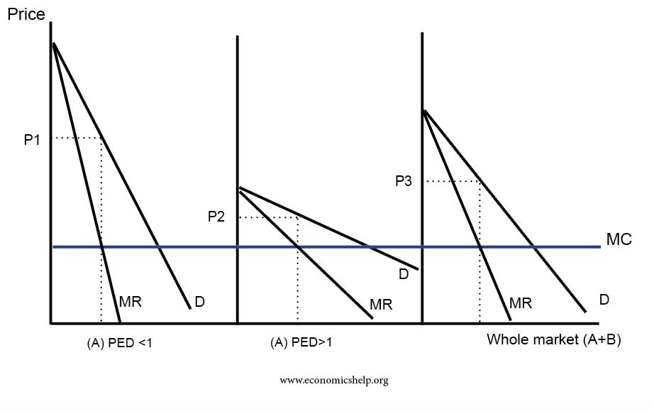 price-discrimination-2