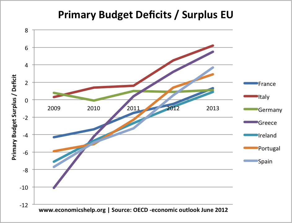 primary-budget-deficits