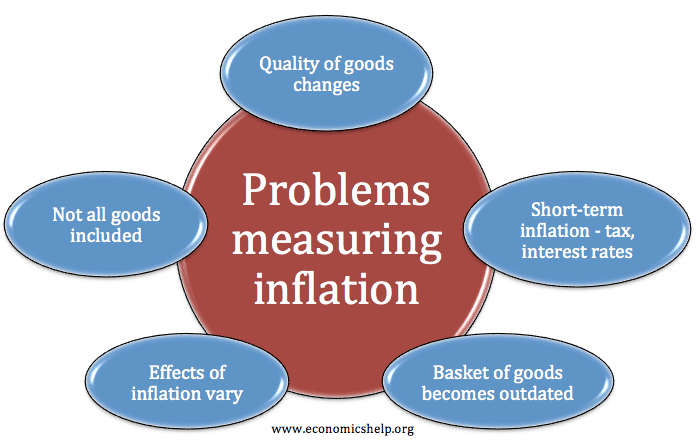 problems-measuring-inflation