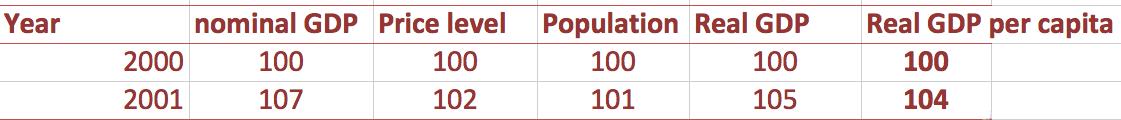 real-gdp-per-capita