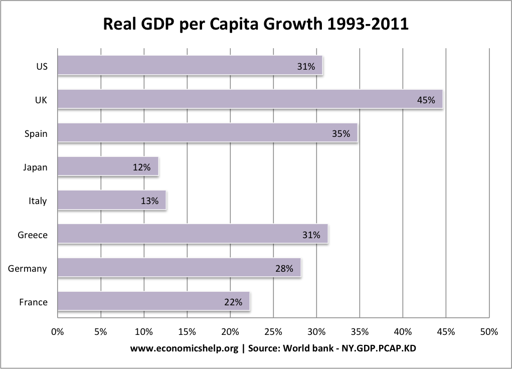real-gdp-per-capita-growth-193-2011 greece, uk, us, europe