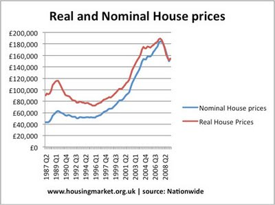 real-nominal-house-prices-717298