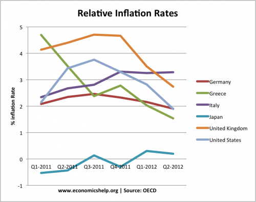 relative-inflation-rates-oecd