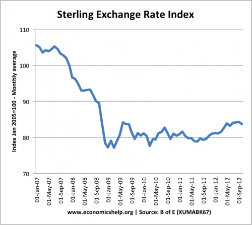 sterling-index