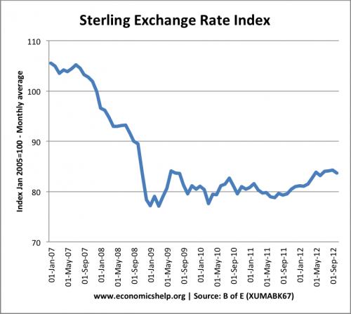 sterling-index