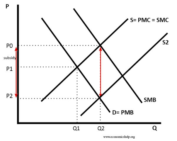 subsidy-positive-externality