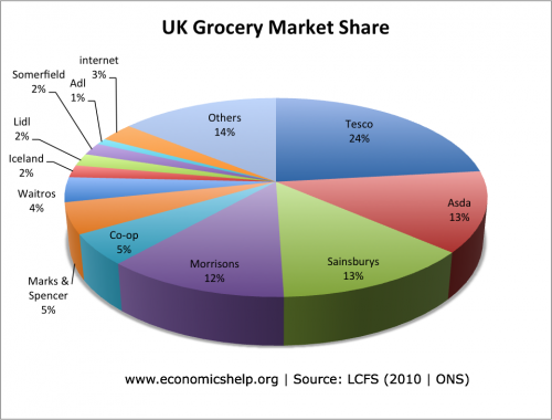 What Is The Uk S Leading Food Production