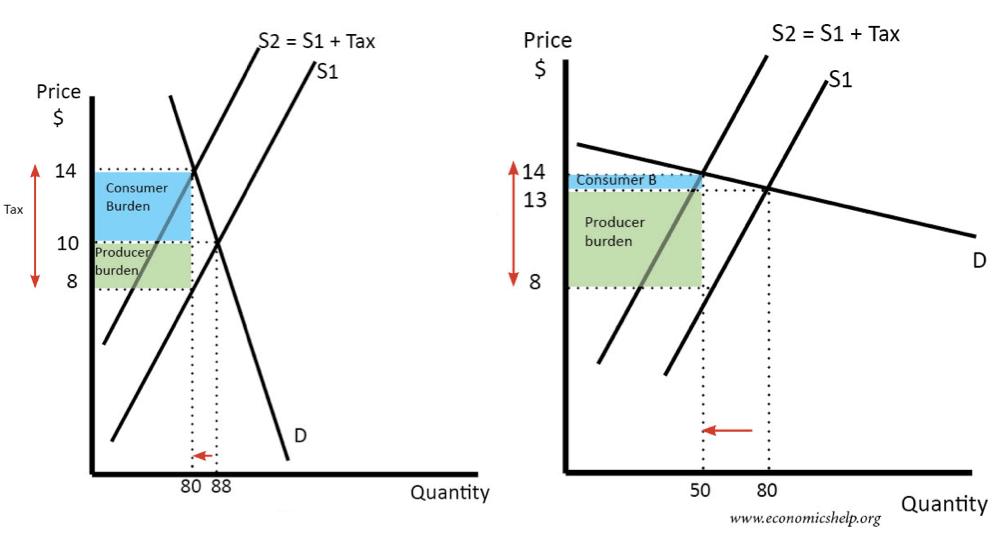 tax-depends-elasticity