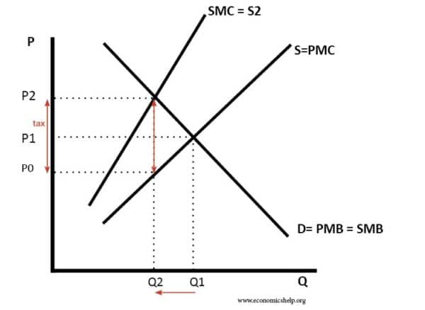 tax-on-negative-externality