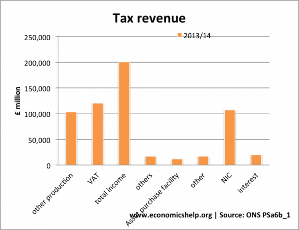 tax-revenue-sources