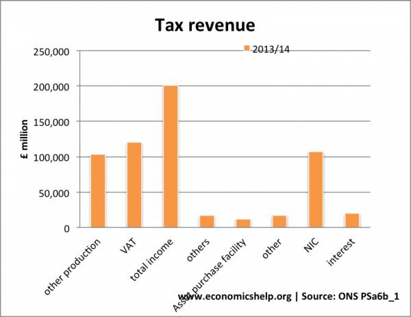 tax-revenue-sources