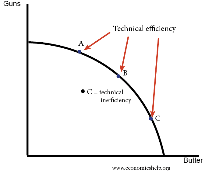 technical-efficiency