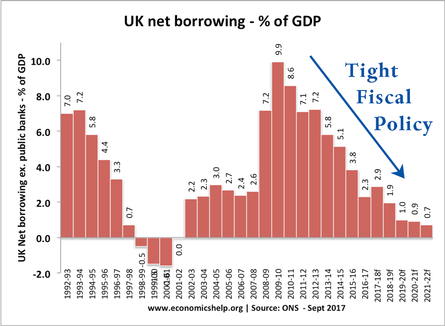 tight-fiscal-policy-uk