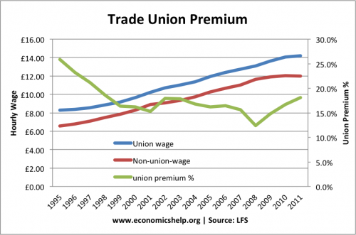 trades-union-premium