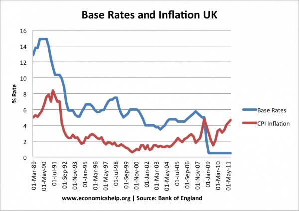 uk-base-rates-inflation-89-11