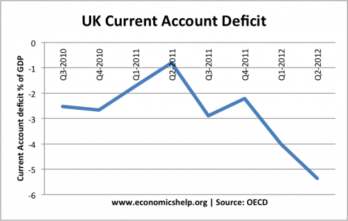 uk-current-account-quarterly-oecd