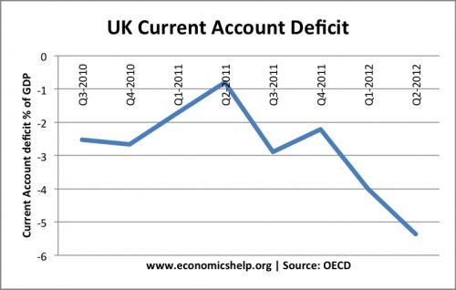 uk-current-account-quarterly-oecd